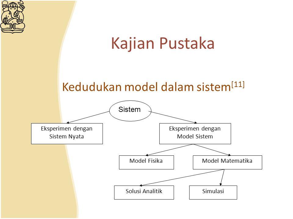 Kajian Pustaka Kedudukan model dalam sistem[11] Sistem